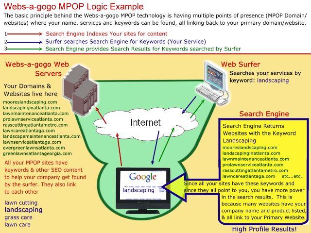 Webs-a-gogo MPOP Logic